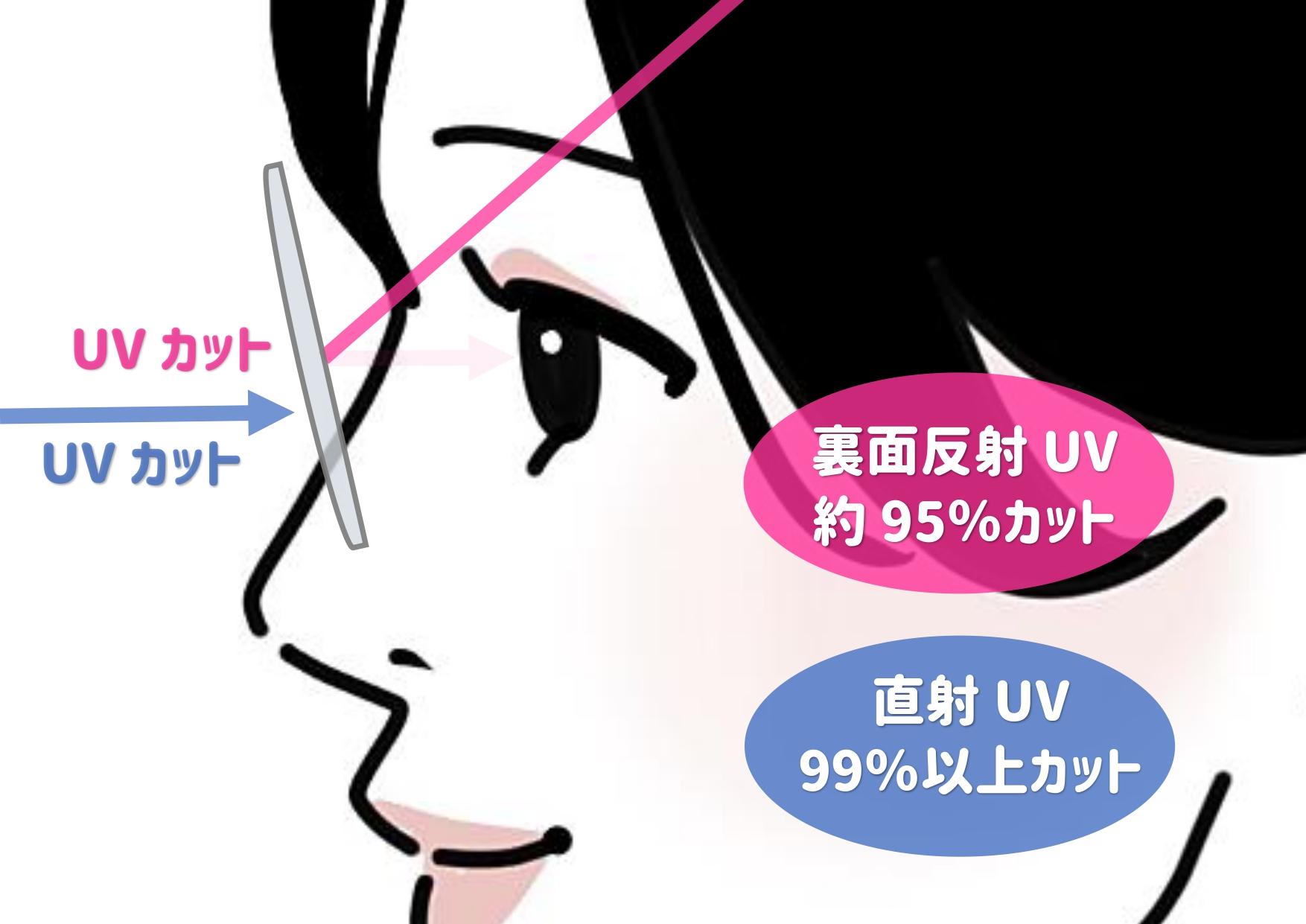 裏面UV②